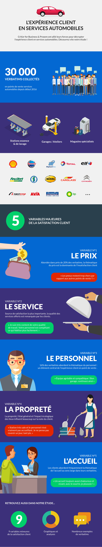 infographie sur les services automobiles : stations essences, garages, stations de lavage...