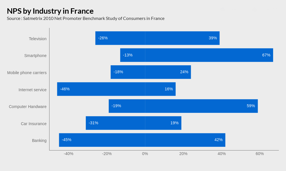 NPS by Industry in France
