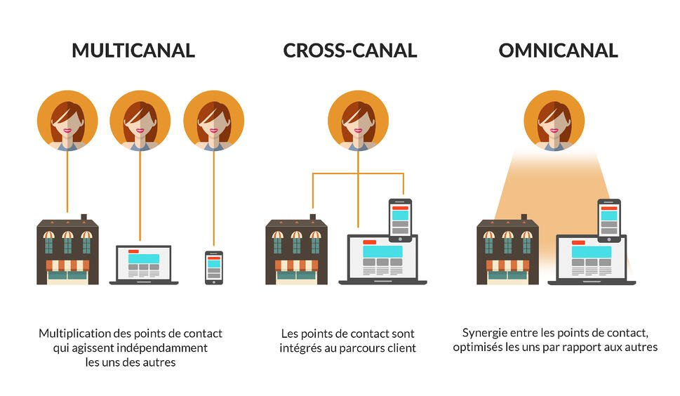 Différences muticanal, cross-canal, omnicanal