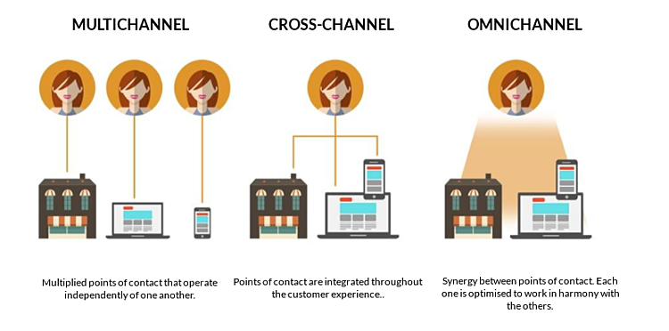 omnichannel.png